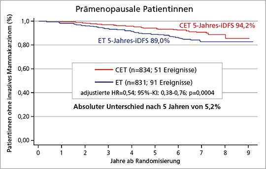 Abb. 1: RxPonder-Studie: Kurven zum invasiven krankheitsfreien Überleben (iDFS) bei prämenopausalen Patientinnen mit frühem HR+/HER2- Mammakarzinom unter adjuvanter endokriner Therapie (ET) +/- Chemotherapie (C) (mod. nach (2)).