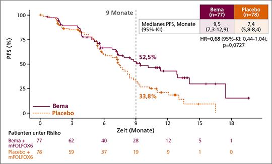 Abb. 1: Progressionsfreies Überleben (PFS) unter Bemarituzumab (Bema) vs. Placebo (mod. nach (1)).