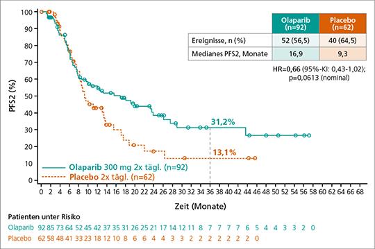 Abb. 2: Progressionsfreies Überleben unter der Nachfolgetherapie (PFS2) mit/ohne vorangegangene Olaparib-Erhaltungstherapie (mod. nach (5)).