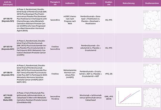 Tab. 1: Aktuell rekrutierende Studien der AUO zum Prostatakarzinom.