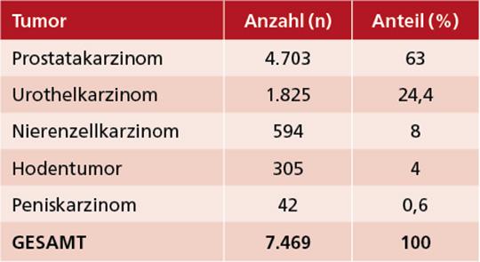 Tab. 1: VERSUS-Studie: Verteilung von 7.469 Patienten mit Erstdiagnose einer urologischen Tumorerkrankung (Diagnosezeitraum 5/2018-12/2020).