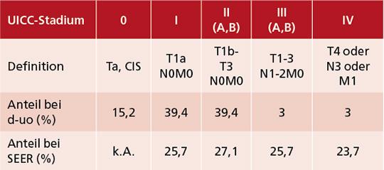 Tab. 2: VERSUS-Studie: Verteilung der UICC-Stadien bei 42 Patienten mit einem Peniskarzinom (Diagnosezeitraum 5/2018-12/2020).