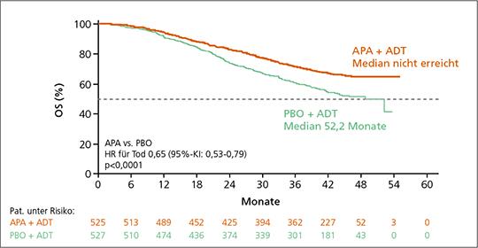 Abb. 1: Gesamtüberleben (OS) unter Apalutamid (APA) + Androgendeprivationstherapie (ADT) vs. Placebo (PBO) + ADT (mod. nach (1)).