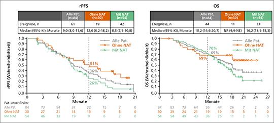 Abb. 2: Radiologisch progressionsfreies Überleben (rPFS) und Gesamtüberleben (OS) unter Nivolumab + Docetaxel bei Patienten mit und ohne vorangegangener AR-gerichteter Therapie (NAT) sowie in der ITT-Population (mod. nach (3)).