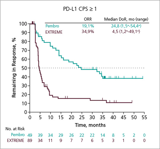 Abb. 2: Kaplan-Meier-Kurve zur Ansprechdauer von Patienten, deren Tumoren PD-L1 exprimieren (CPS ≥ 1) und mit Pembrolizumab-Monotherapie (links) bzw. -Kombinationstherapie (rechts) oder EXTREME in der KEYNOTE-048-Studie behandelt wurden nach einer Nachbeobachtungszeit von 4 Jahren (45 Monate für die Pembrolizumab-Monotherapie vs. EXTREME bzw. 44,5 Monate für die Pembrolizumab-Kombinationstherapie vs. EXTREME).