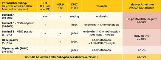 Tab. 1: Intrinsische Subtypen des Mammakarzinoms. Das Mammakarzinom wird in 5 molekulare Subtypen eingeteilt, die eine klinische Relevanz im Hinblick auf Therapieempfehlung und Krankheitsverlauf besitzen. Die zielgerichtete Therapie mit dem oralen a-spezifischen PI3K-Inhibitor Alpelisib ist derzeit beim fortgeschrittenen oder metastasierten, HR-positiven/HER2-negativen Mammakarzinom mit einer PIK3CA-Mutation indiziert.