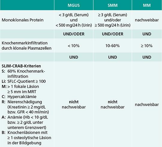 Tab. 1: Diagnosekriterien von MGUS, SMM, MM nach IMWG (mod. nach (1)).