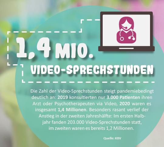 Netzfund 2 - Videosprechstunden