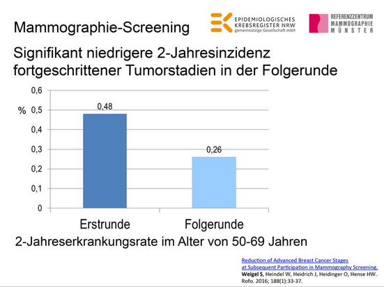 Abb. 2: Reduction of Advanced Breast Cancer Stages © Referenzzentrum Mammographie Münster