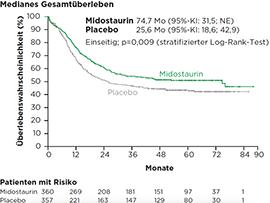 Abb. 1: Signifikante Verbesserung des Gesamtüberlebens, resultierend in einer 22%igen Reduktion des Sterberisikos unter Midostaurin plus Standardchemotherapie mit anschließender Midostaurin-Monotherapie in der Erhaltung vs. Standardchemotherapie plus Placebo gefolgt von Placebo in der Erhaltung (74,4 Monate vs. 25,6 Monate, p=0,009) in der RATIFY-Studie bei Patienten mit FLT3-mutierter AML. Abb. modifiziert nach (4)