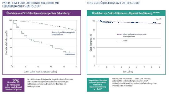 Abbildung zeigt Langzeitdaten über nachhaltige Wirksamkeit von Eculizumab