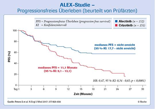 Abb. 1: Alecensa verlängert das progressionsfreie Überleben signifikant verglichen mit Crizotinib [mod. nach 1]
