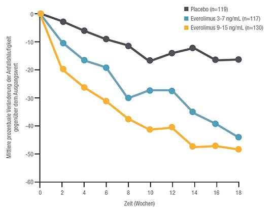 Abb. 1: Mittlere prozentuale Veränderung der Anfallshäufigkeit gegenüber dem Ausgangswert Abbildung Novartis modifiziert nach French J et al. 20162