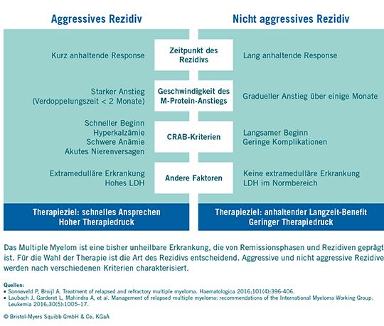 Abb. 1: Die Art des Rezidivs bestimmt das Therapieziel beim Multiplen Myelom, ©BMS