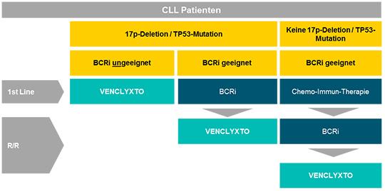Abb.1.: Zulassung von Venetoclax als Therapieoption bei CLL; adaptiert nach (1)