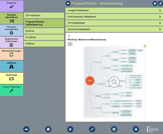Abb. 1: Mindmap zum Therapiealgorithmus bei RCC Progress bzw. Rezidiv-Metastasierung