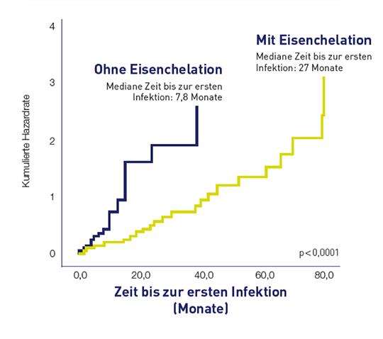 Abb. 1: Bei chelierten MDS-Patienten treten Infektionen signifikant später auf und diese Patienten leben signifikant länger. © Novartis
