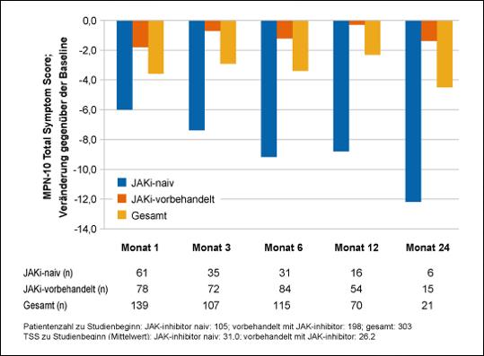Abb. 1: Phase-IV-Studie PaVe: MPN-10 TSS Veränderungen gegenüber dem Ausgangswert (7)