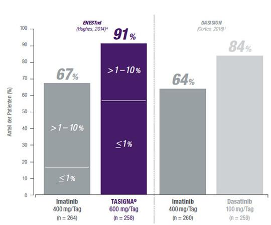 Abb. 1: Anteil der Patienten, die in den Studien ENESTnd und DASISION den 3-Monats-Meilenstein (BCR-ABL ≤ 10%) erreichten (5,6).