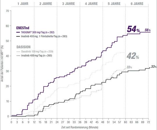 Abb. 2: Kumulative Inzidenz einer tiefen molekularen Remission (MR4,5) in den Studien ENESTnd und DASISION (2,3,6,7).