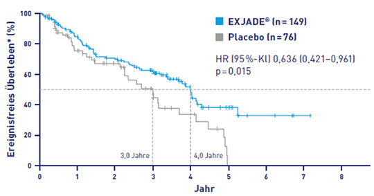 Abb. 1: Signifikant längeres EFS unter Deferasirox (4,0 Jahre) vs. Placebo (3,0 Jahre) in der TELESTO-Studie (1).