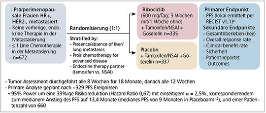 Studiendesign der MONALEESA-7-Studie (NCT02278120)