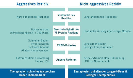 Multiples Myelom: Aggressives und nicht aggressives Rezidiv im Vergleich