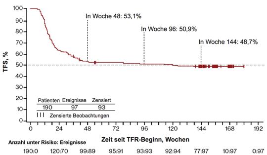 Abbildung 1: Therapiefreies Überleben in der TFR-Phase – ENESTfreedom (1). TFS: therapiefreies Überleben; TFR: therapiefreie Remission.