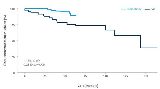 Kaplan-Meier-Kurve zum Gesamtüberleben aus der Propensity Score Matching-Analyse zum Vergleich von Ruxolitinib mit der besten verfügbaren Therapie (BAT) unter Praxisbedingunge