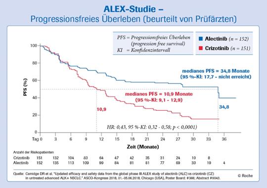 Grafik über progressionsfreies Überleben unter Alecensa