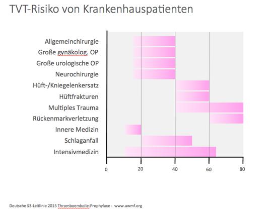 Abb.1: Häufigkeiten tiefer Beinvenenthrombosen (%) in der operativen und konservativen Medizin ohne Prophylaxe (mod. nach (2))