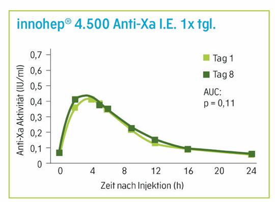 Abb.2: AUC der Anti-Xa-Aktivität an Tag 1 und Tag 8 (mod. (4))