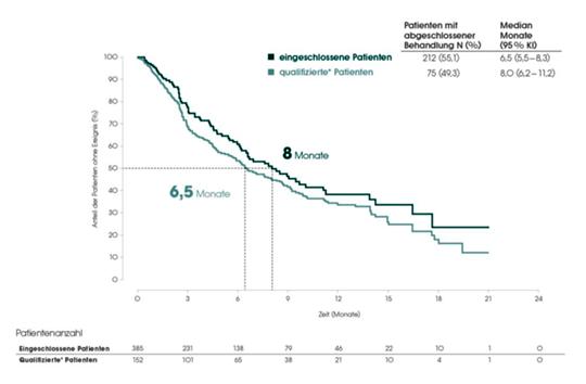Abb. 1: PAZOREAL: Zeit unter Therapie mit Pazopanib in der Erstlinie, Vergleich der Gesamtstudienpopulation der Subgruppe der Patienten, die auch für die Teilnahme an einer klinischen Studie qualifiziert wären. Modifiziert nach Bögemann et al 2018 (1). Abszisse: Zeit (Monate). Patienten unter Risiko; gesamt; für klinische Studien qualifiziert. Ordinate: Anteil der Patienten ohne Ereignis (%). Legende: Anzahl Patienten; Monate im Median (95%-KI).