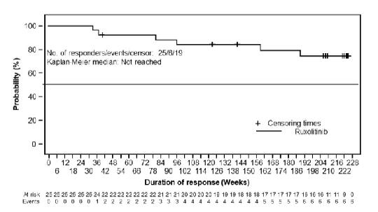 Abb. 1: Anhaltendes primäres Ansprechen auf Ruxolitinib in der RESPONSE-Studie.7