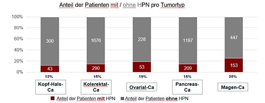 Abb. 1: Real-world-Daten aus Deutschland: Anteil der Patienten, die abhängig vom Tumortyp eine additive parenterale Ernährungstherapie (HPN, home parenteral nutrition) erhielten (mod. nach (3)).