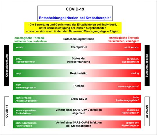 COVID-19 Aussetzen Krebstherapie