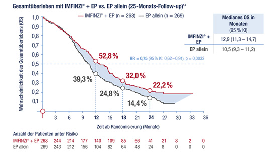 Gesamtüberleben IMFINZI