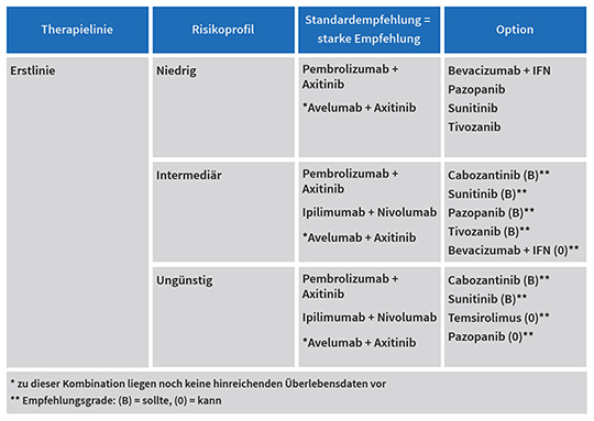 Tabelle Systemtherapieoptionen