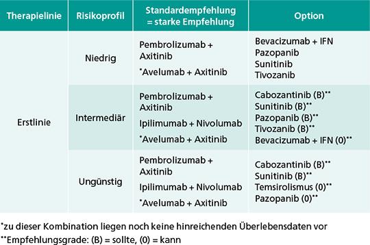 Tab. 1: Systemtherapieoptionen in der Erstlinientherapie des mRCC nach Risikoprofil