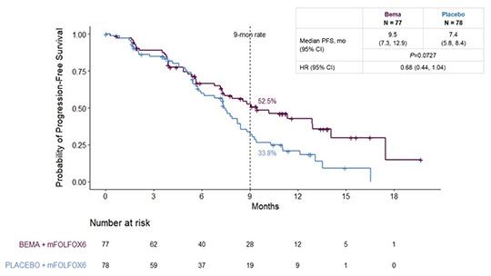Abb. 1: Progressionsfreies Überleben (PFS) unter Bemaritzuzumab versus Placebo