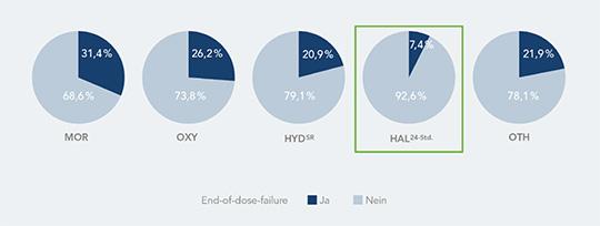 Abb. 2: Unterschiede in der Häufigkeit von End-of-dose-failures der untersuchten Opioide