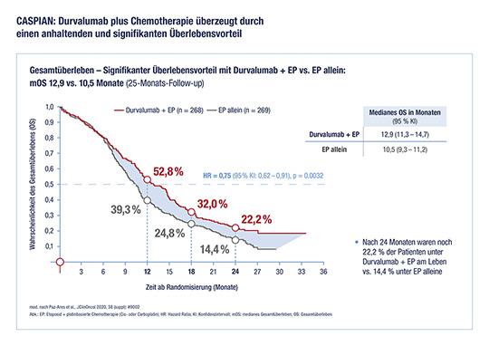 Grafik stellt dar: CASPIAN: Durvalumab plus Chemotherapie überzeugt durch einen andhaltenden und signifikanten Überlebensvorteil