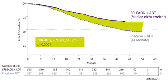 Hinweis auf Verbesserung des PFS2 in der TITAN-Studie