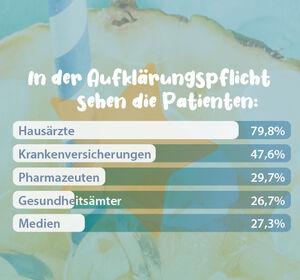 50%25+der+Deutschen+verstehen+E-Rezept+nicht