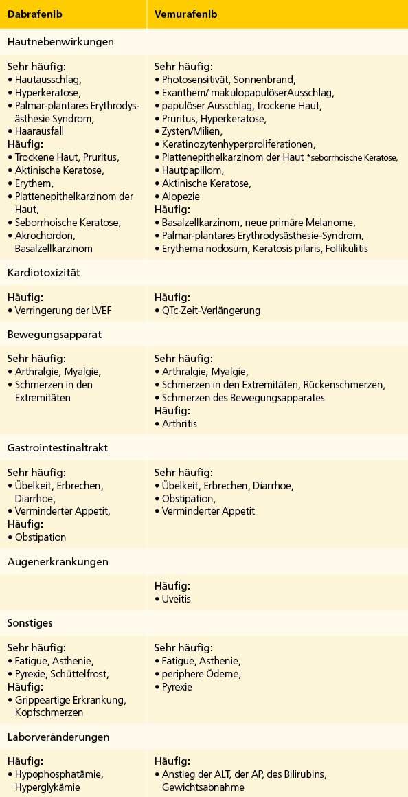 Vemurafenib Nebenwirkungen