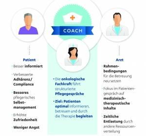 PatientenCoach – Betreuungsmodell für onkologische Patienten