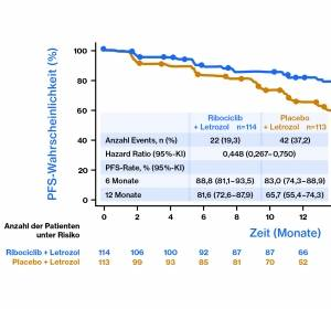 MONALEESA-2-Analyse belegt für Ribociclib plus Letrozol gegenüber Letrozol alleine ein überlegenes PFS bei prädefinierten Subgruppen