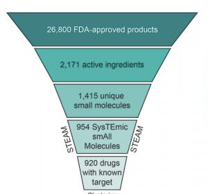 Medikamente aus der CLOUD: Neuer Standard für die Suche nach Wirkstoffkombinationen