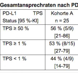 Fortgeschrittenes NSCLC: Ansprechraten zwischen 48 und 71% in der Erstlinie mit Pembrolizumab und Chemotherapie