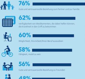 Erwerbstätigkeit erhöht Lebensqualität von chronisch oder lebensbedrohlich Kranken